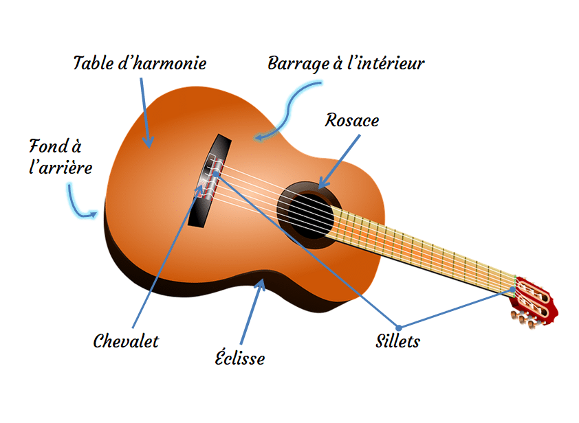 elements-guitare-acoustique
