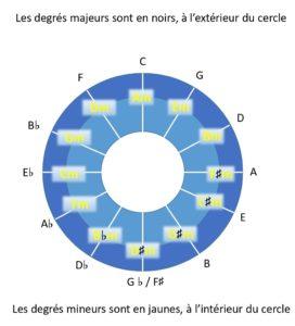 cycle-des-quintes-simplifie