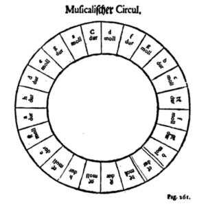 cycles-des-quintes-heinichen