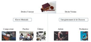 composition-musicale-droits-auteur-voisins